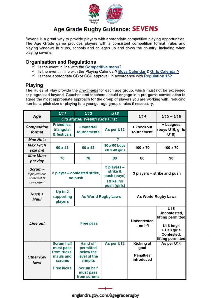 Age Grade Rugby - sevens guidance